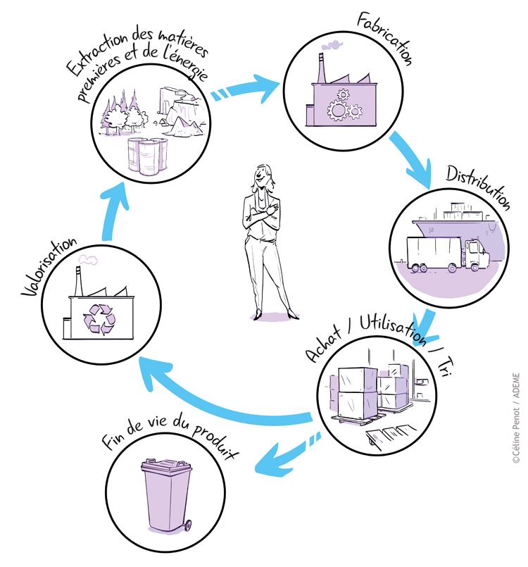 schéma de l'éco-communication